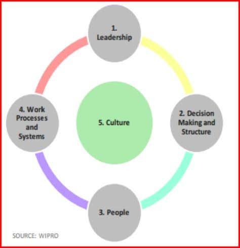 frameworks. Components of Effective Organization Design As the above graph describes, Wipro asserts that leadership
