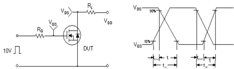 & Waveform Resistive Switching Test Circuit & Waveforms Unclamped Inductive Switching Test Circuit & Waveforms