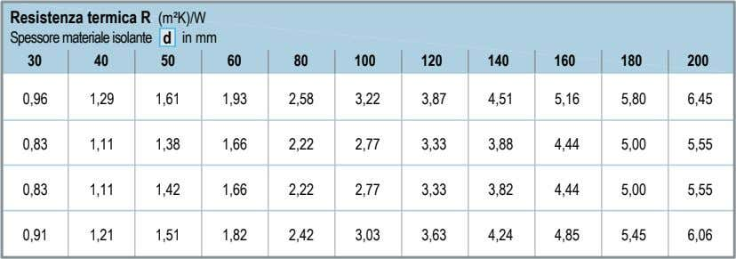 Resistenza termica R (m²K)/W Spessore materiale isolante d in mm 30 40 50 60 80