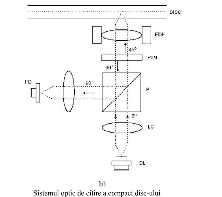 Sistemul optic de citire a compact disc-ului