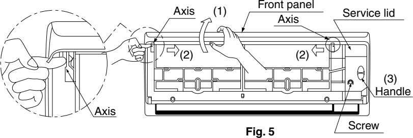 Front panel Axis (1) Service lid Axis (2) (2) (3) Handle Axis Screw Fig. 5