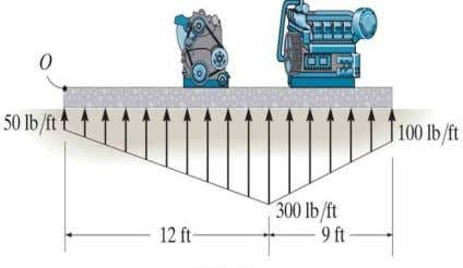 and specify where it acts on the beam measured from A . 4–144. The distribution of