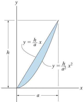 moment of inertia of the area about the x and y axes. 10–22. Determine the moment