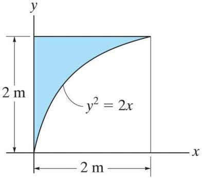 10–11. Determine the moment of inertia of the area about the x and y axes.
