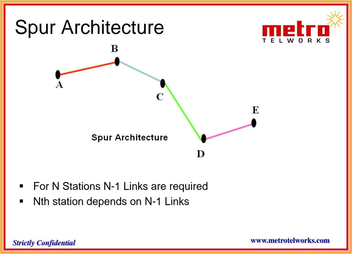Spur Architecture  For N Stations N-1 Links are required  Nth station depends on N-1