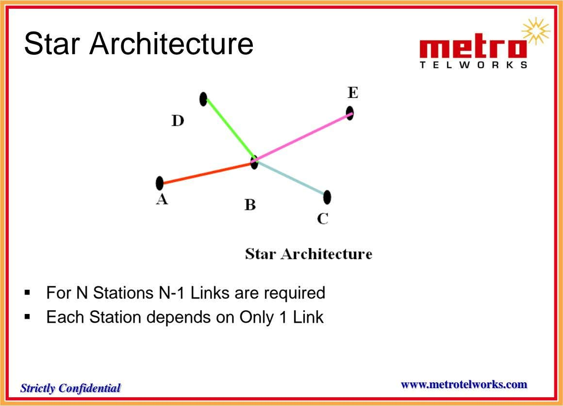 Star Architecture  For N Stations N-1 Links are required  Each Station depends on Only
