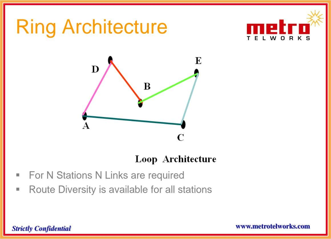 Ring Architecture  For N Stations N Links are required  Route Diversity is available for