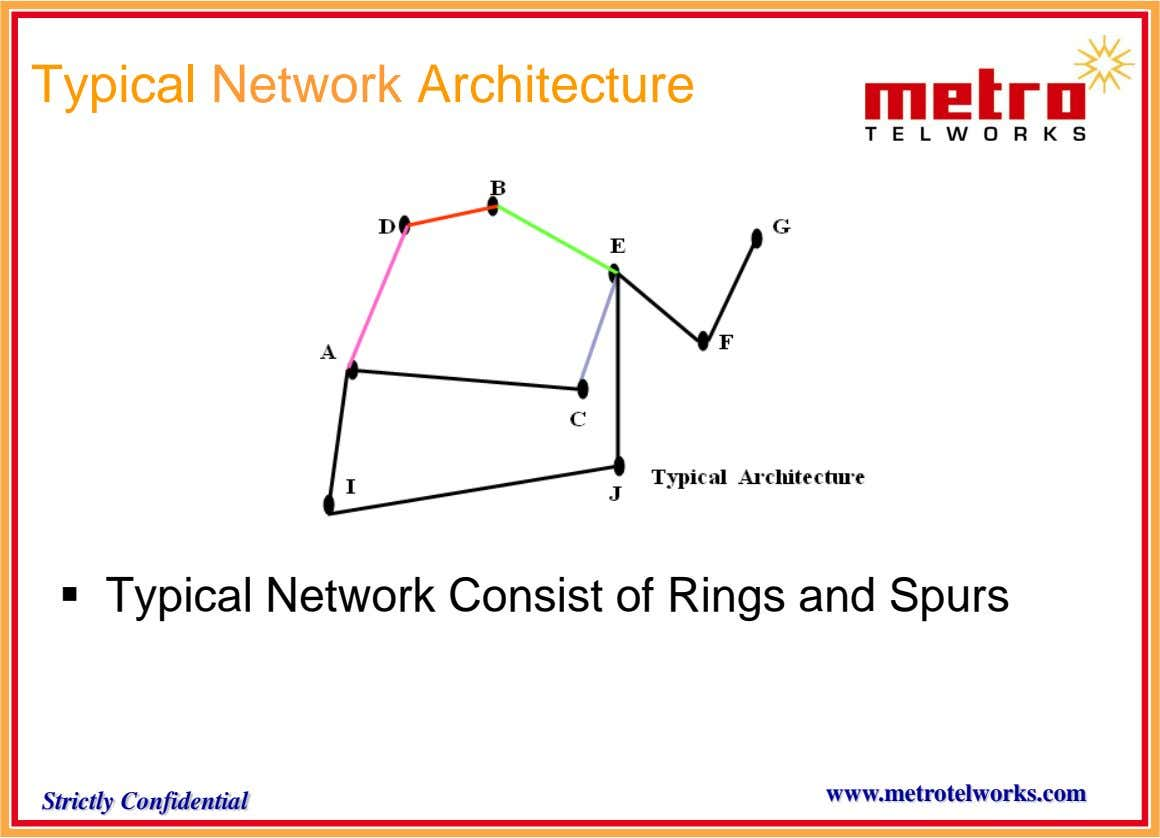 Typical Network Architecture  Typical Network Consist of Rings and Spurs www.metrotelworks.com Strictly Confidential