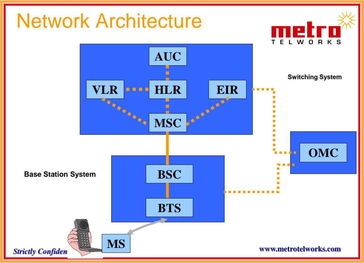 Network Architecture AUC Switching System VLR HLR EIR MSC OMC Base Station System BSC BTS MS