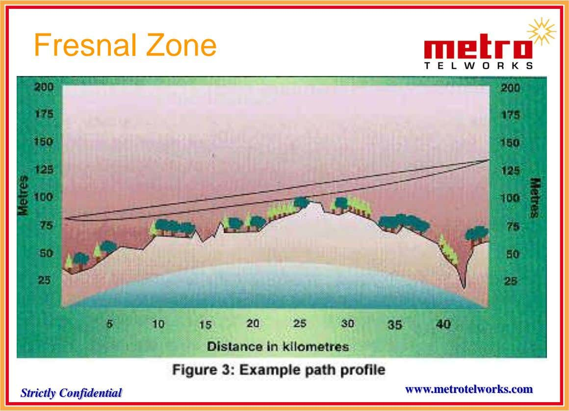Fresnal Zone www.metrotelworks.com Strictly Confidential