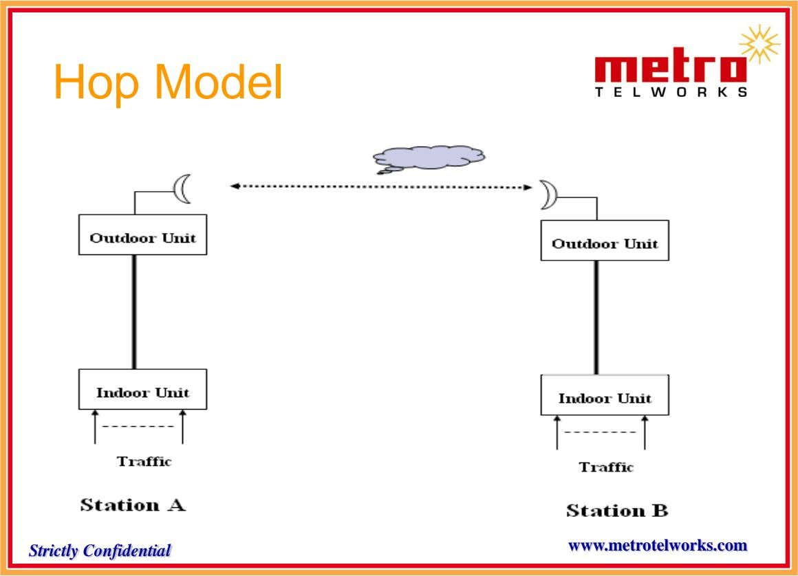 Hop Model www.metrotelworks.com Strictly Confidential