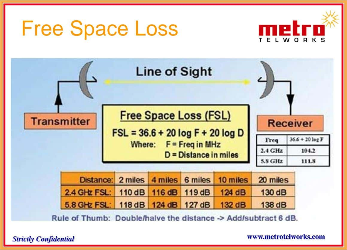 Free Space Loss www.metrotelworks.com Strictly Confidential