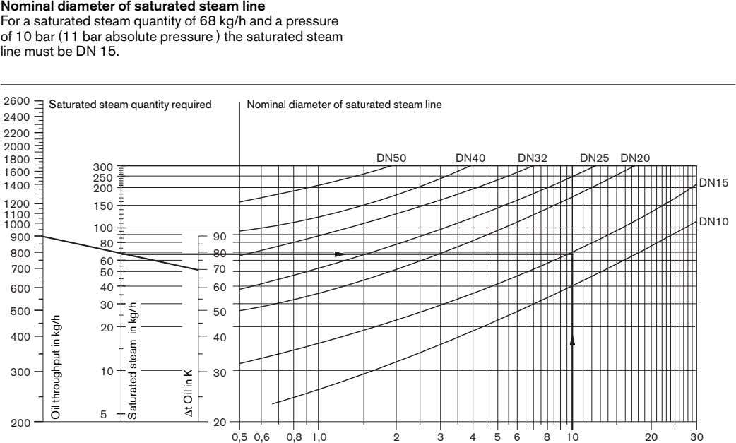 Nominal diameter of saturated steam line For a saturated steam quantity of 68 kg/h and