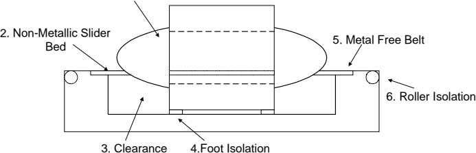 2. Non-Metallic Slider Bed 5. Metal Free Belt 6. Roller Isolation 3. Clearance 4.Foot Isolation