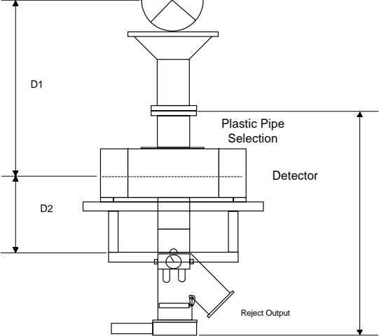 D1 Plastic Pipe Selection Detector D2 Reject Output