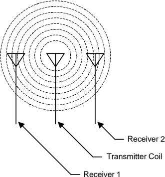 Receiver 2 Transmitter Coil Receiver 1