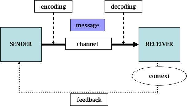 encoding decoding message SENDER channel RECEIVER context