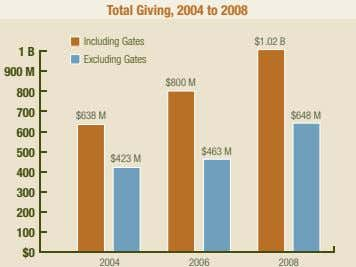 Total Giving, 2004 to 2008 Including Gates $1.02 B 1 B Excluding Gates 900 M