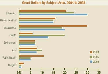 Grant Dollars by Subject Area, 2004 to 2008 Education Human Services International Health Environment Arts