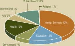 Public Benefit 12% Religion .1% International 1% Arts 6% Human Services 40% Health 15% Education