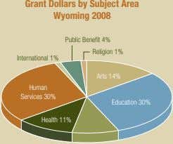 Grant Dollars by Subject Area Wyoming 2008 Public Benefit 4% Religion 1% International 1% Arts