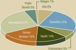 Religion 1% Public Benefit 5% Arts 8% Education 24% International 27% Human Services 16% Health