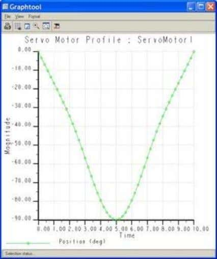 points, making a different Position graph, as shown below. For the Spline Fit option, we can