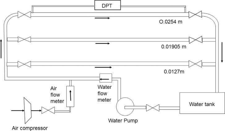 Journal of Multiphase Flow 91 (2017) 120–129 123 Fig. 1. Schematic diagram of the experimental rig.