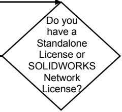 Do you have a Standalone License or SOLIDWORKS Network License?