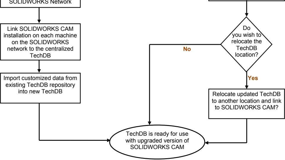 Link SOLIDWORKS CAM installation on each machine on the SOLIDWORKS network to the centralized TechDB