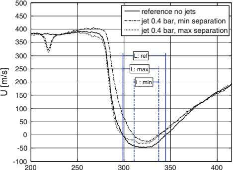 500 reference no jets 450 jet 0.4 bar, min separation 400 jet 0.4 bar, max