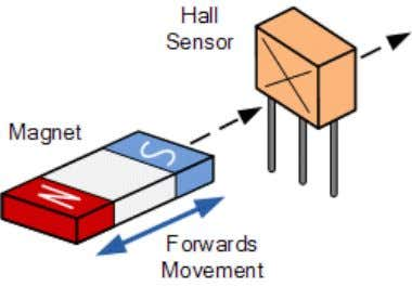Hall Effect Sensor We could not end this discussion on Magnetism without a mention about