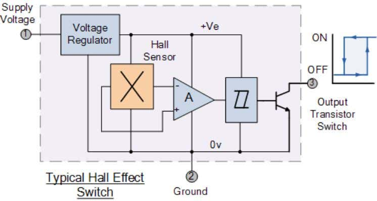 is directly proportional to the The Hall Effect Sensor Hall Effect Sensors are available with either
