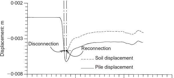 0 . 002 0 . 003 Disconnection Reconnection Soil displacement Pile displacement 0 . 008