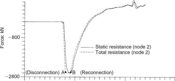 800 Static resistance (node 2) Total resistance (node 2) (Disconnection) A B (Reconnection) 2800 Force: