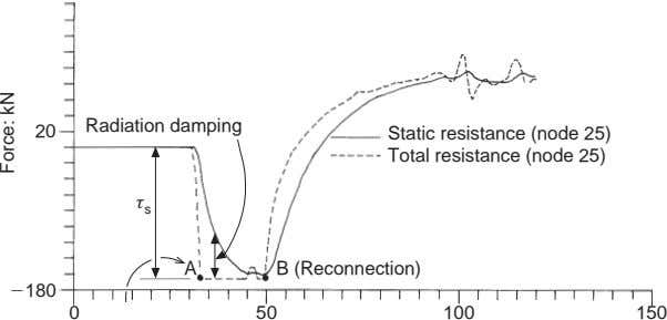 Radiation damping 20 Static resistance (node 25) Total resistance (node 25) τ s A B