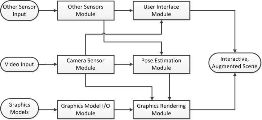 – Some Emerging Application Areas Will-be-set-by-IN-TECH Fig. 1. The components of a typical mobile AR system.