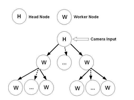 Convergence Paradigm for Augmented Reality 49 17 Fig. 5. The scanning tree. 5.6 Load balancing algorithm