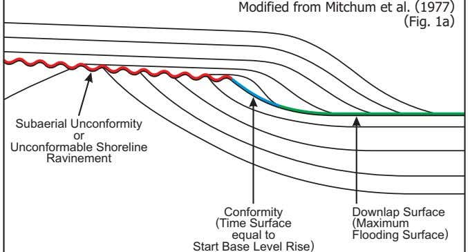 Modified from Mitchum et al. (1977) (Fig. 1a) Subaerial Unconformity or Unconformable Shoreline Ravinement