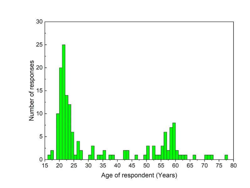 Results and Discussion Figure 1: The overall age distribution of survey respondents In total, 173 survey