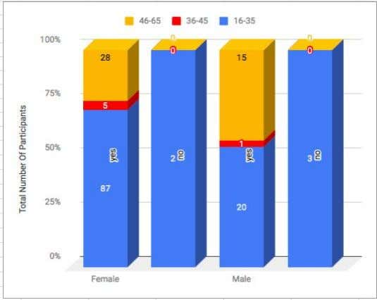 with 75% of all survey responses indicating a female gender. Figure 2: Percentages of participants who