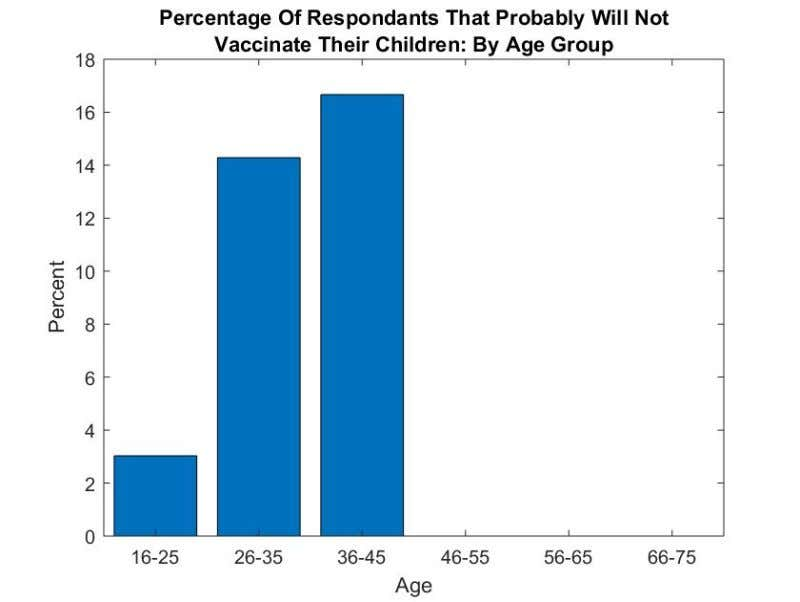 "Figure 5: Percentage of respondents that replied ""Probably Not"" when asked if they would vaccinate"
