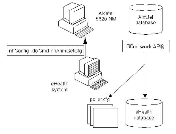 process that adds Alcatel elements to the eHealth database. More information: How to Enable Statistics Collection