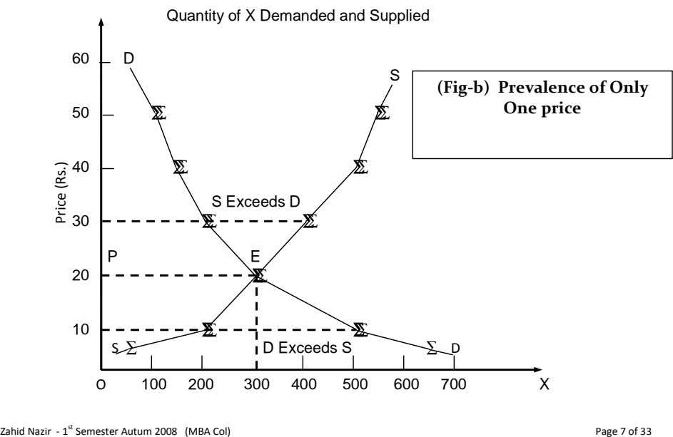 Quantity of X Demanded and Supplied 60 D S (Fig-b) Prevalence of Only One price