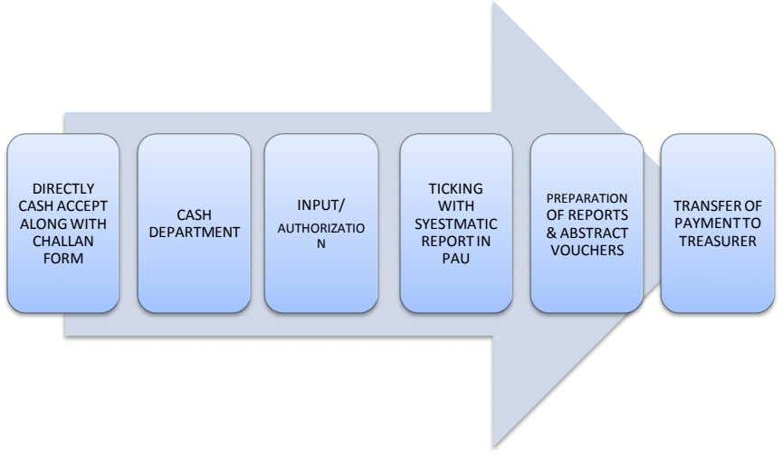 DIRECTLY TICKING PREPARATION CASH ACCEPT INPUT/ WITH TRANSFER OF CASH OF REPORTS ALONG WITH SYESTMATIC