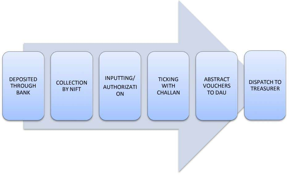 INPUTTING/ DEPOSITED TICKING ABSTRACT COLLECTION DISPATCH TO THROUGH WITH VOUCHERS AUTHORIZATI BY NIFT