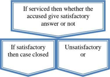 If serviced then whether the accused give satisfactory answer or not If satisfactory then case