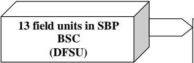 13 field units in SBP BSC (DFSU)