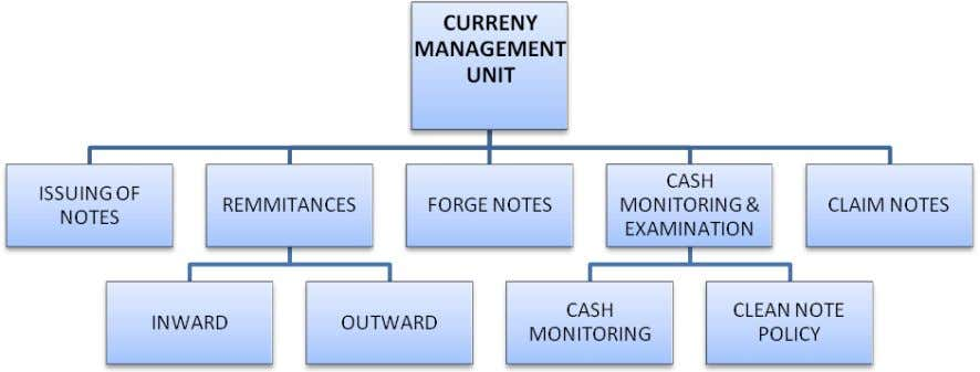 and suggestions for performance improvement of that Unit DIVISIONAL STRUCTURE OF CURRENCY MANAGEMENT UNIT Page 41