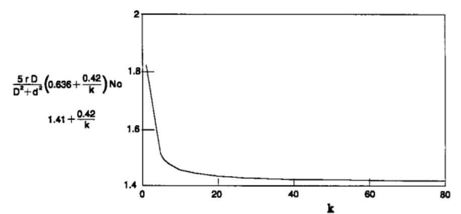 Figure2.7 Comprasion of derived and simplified bending moment function(N.C.Tang, 2000) According to Johansson(2010),